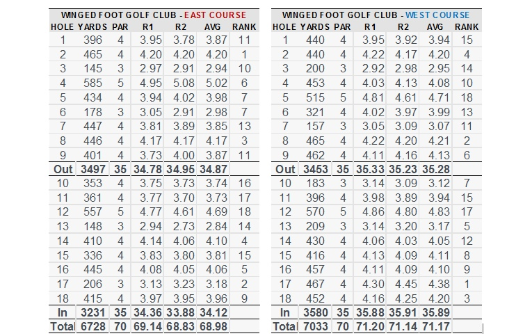 Above are the 2016 U.S. Amateur Four-Ball team scoring statistics from the stroke play qualifying rounds. Although the East played less than a stroke easier than the West in the 2004 U.S. Amateur stroke play qualifying rounds, it played two strokes easier in the 2016 U.S. Four-Ball team format, where having two balls in play encouraged competitors to risk taking on some of the more daring shots that the East presents compared to the West.